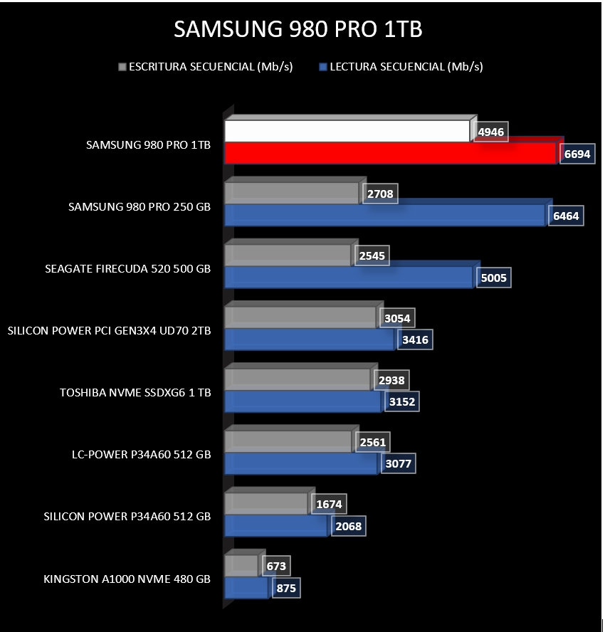 Review Samsung 980 Pro 25