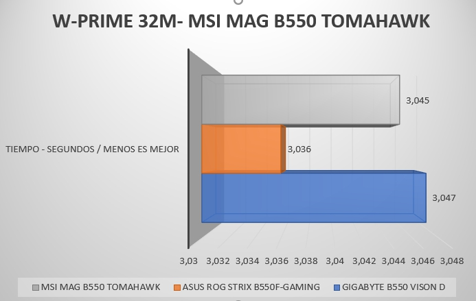Review MSI MAG B550 Tomahawk 48
