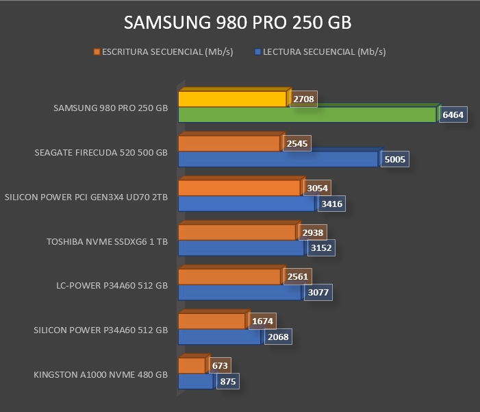 Review Samsung 980 PRO 23