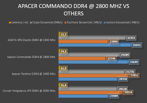 Review Apacer Commando DDR4 @ 2800 Mhz 14