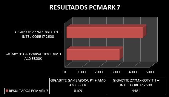 Review Gigabyte GA-F2A85X-UP4 y APU AMD A10 5800K 60