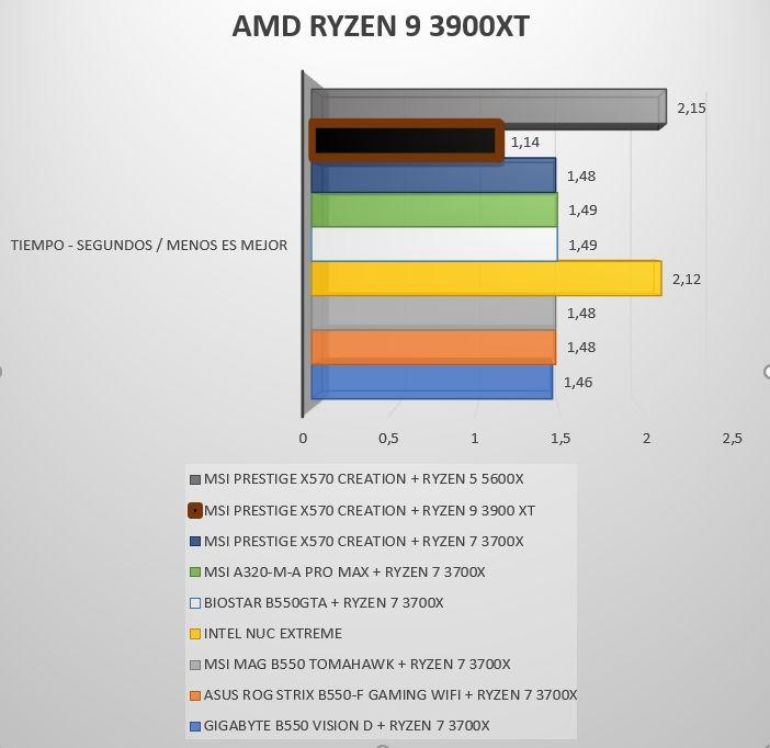 Review AMD Ryzen 9 3900XT 12