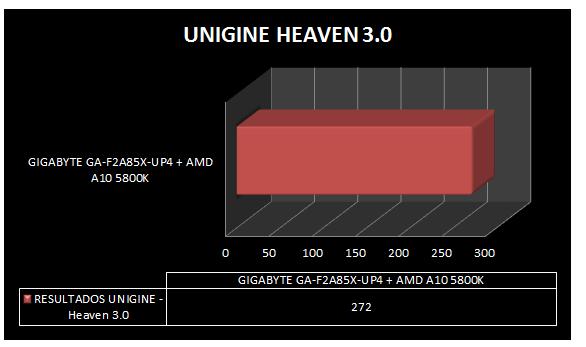 Review Gigabyte GA-F2A85X-UP4 y APU AMD A10 5800K 61