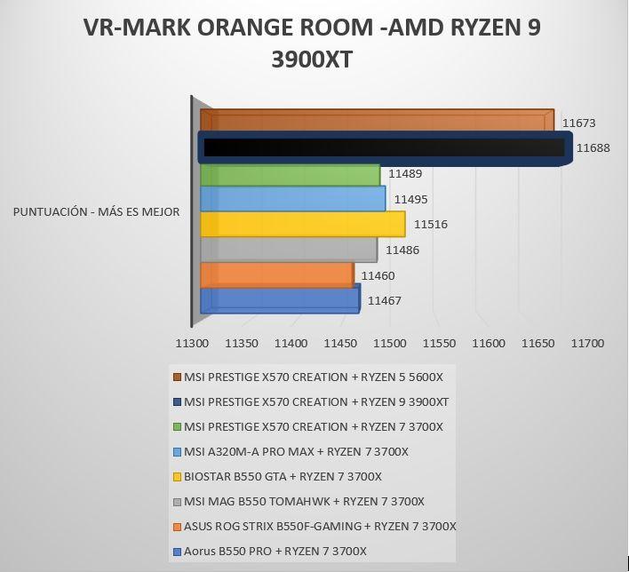 Review AMD Ryzen 9 3900XT 14