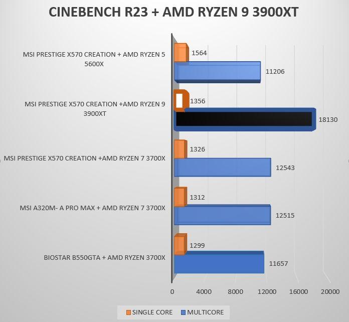 Review AMD Ryzen 9 3900XT 18