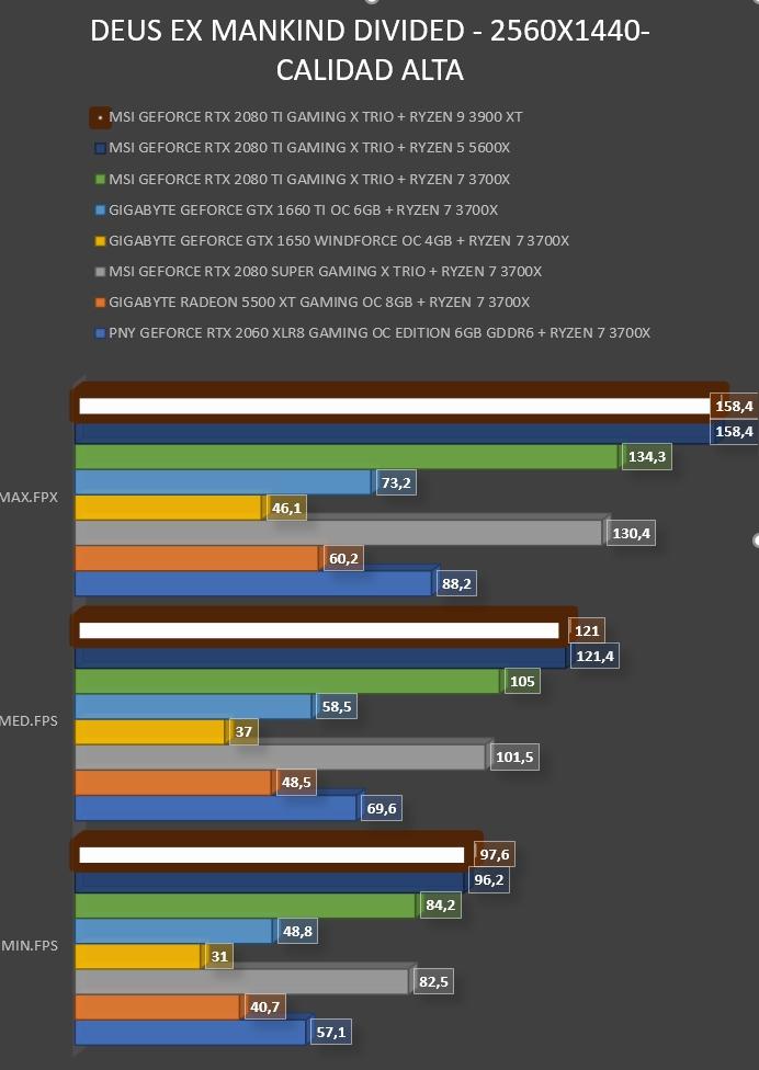Review AMD Ryzen 9 3900XT 28