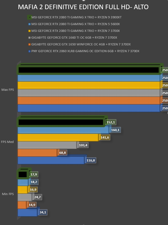 Review AMD Ryzen 9 3900XT 29