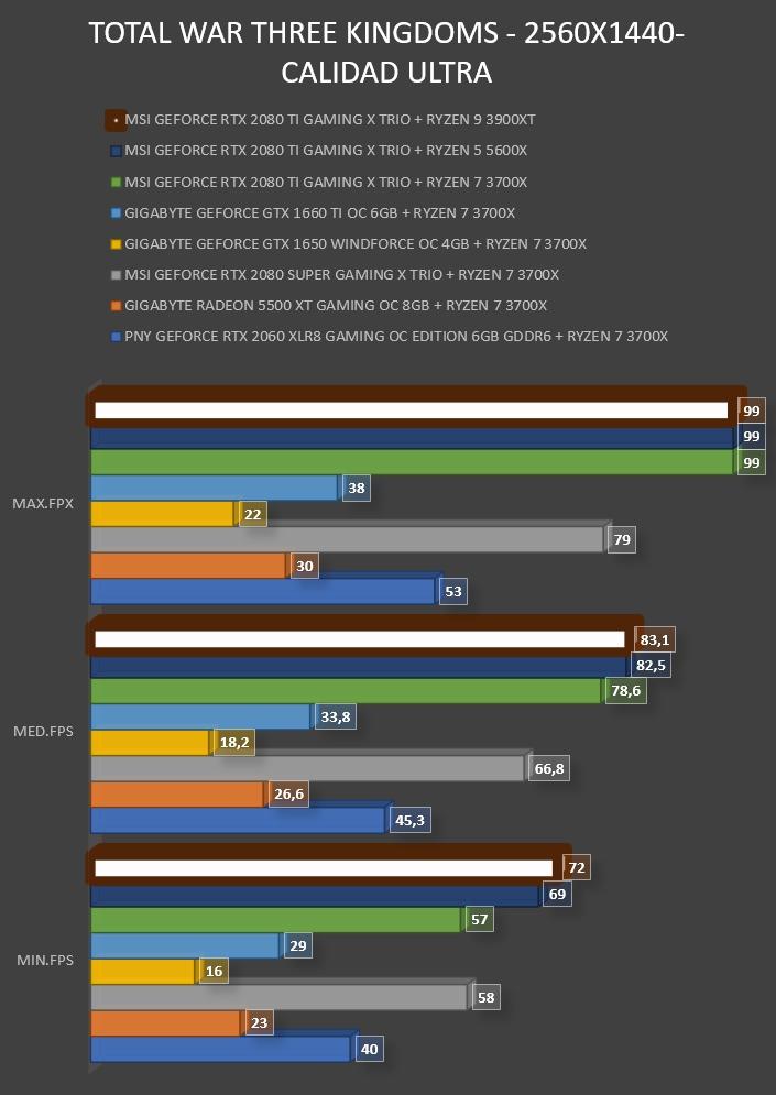 Review AMD Ryzen 9 3900XT 32