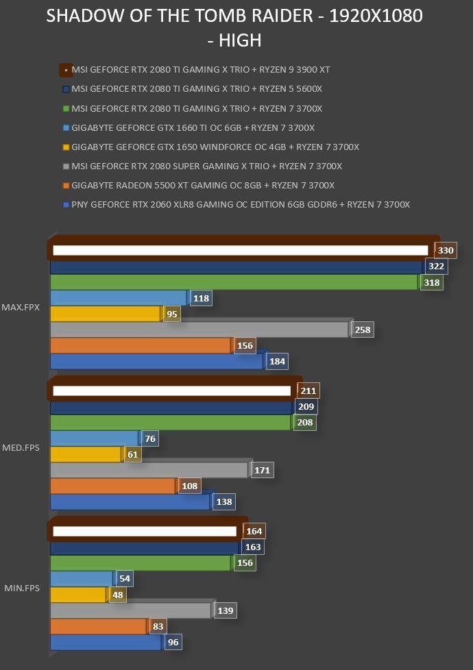 Review AMD Ryzen 9 3900XT 37