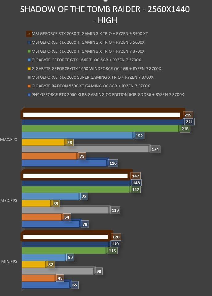 Review AMD Ryzen 9 3900XT 38