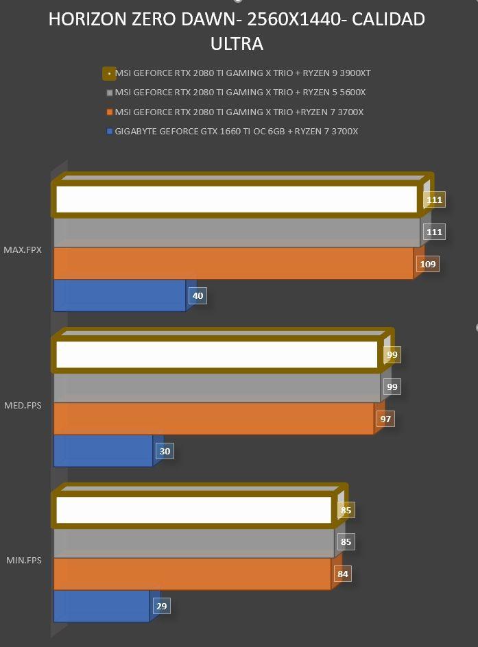 Review AMD Ryzen 9 3900XT 40