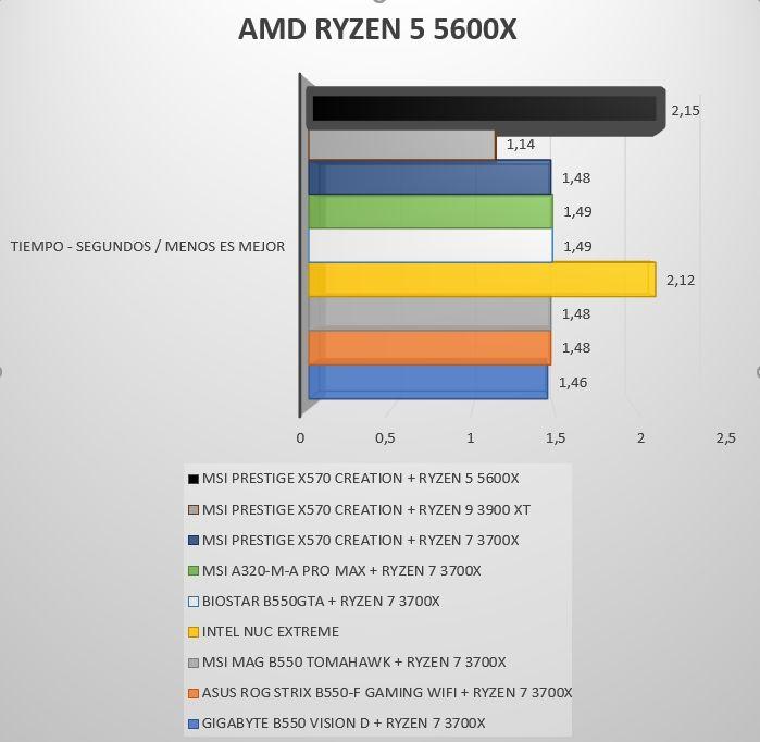 Review Ryzen 5 5600X 16