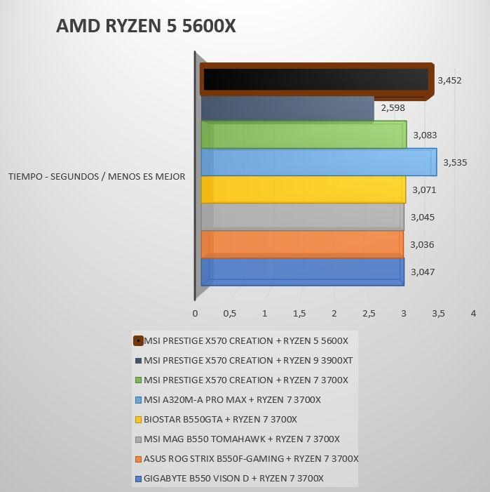 Review Ryzen 5 5600X 17