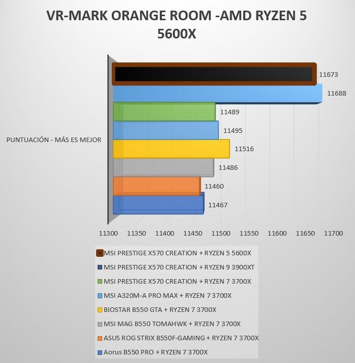 Review Ryzen 5 5600X 18