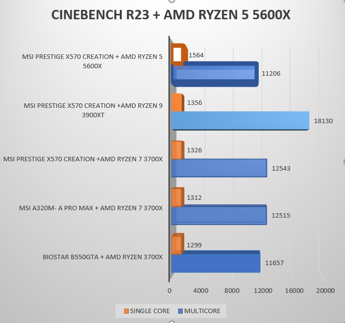 Review Ryzen 5 5600X 22