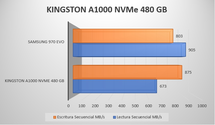 Review Kingston A1000 NVMe 480 GB 8