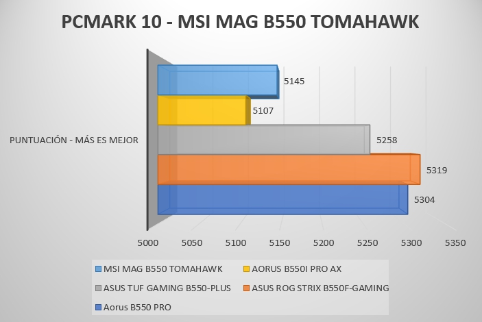 Review MSI MAG B550 Tomahawk 50