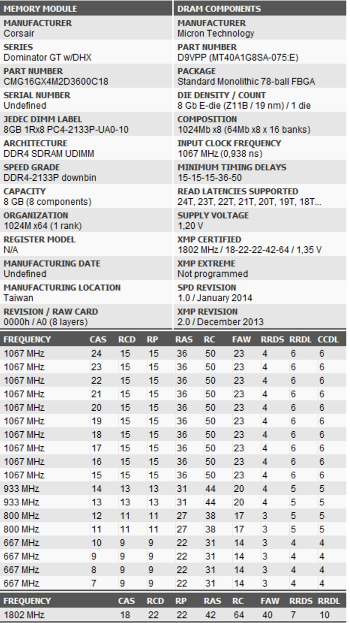 Review Corsair Vengeance RGB RS 15