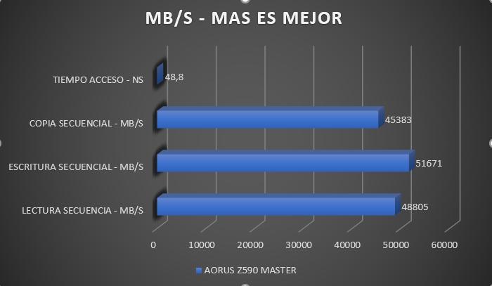 Review Aorus Z590 Master 29