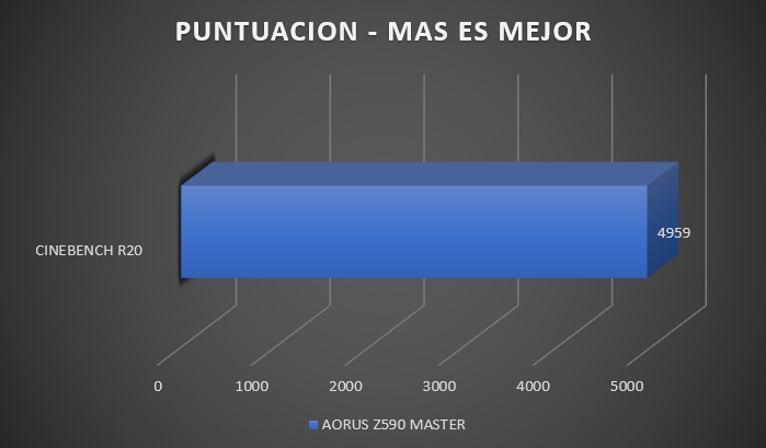 Review Aorus Z590 Master 30