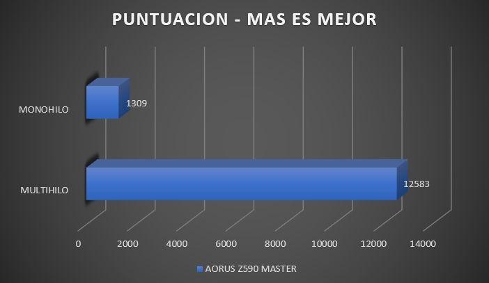 Review Aorus Z590 Master 31