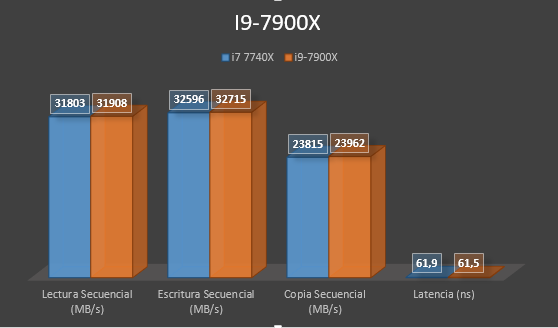 Review i9-7900X 7