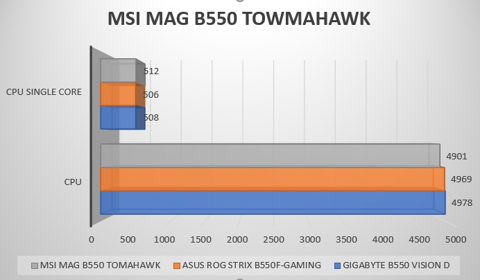 Review MSI MAG B550 Tomahawk 52