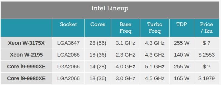 Intel Xeon W-3175X 1