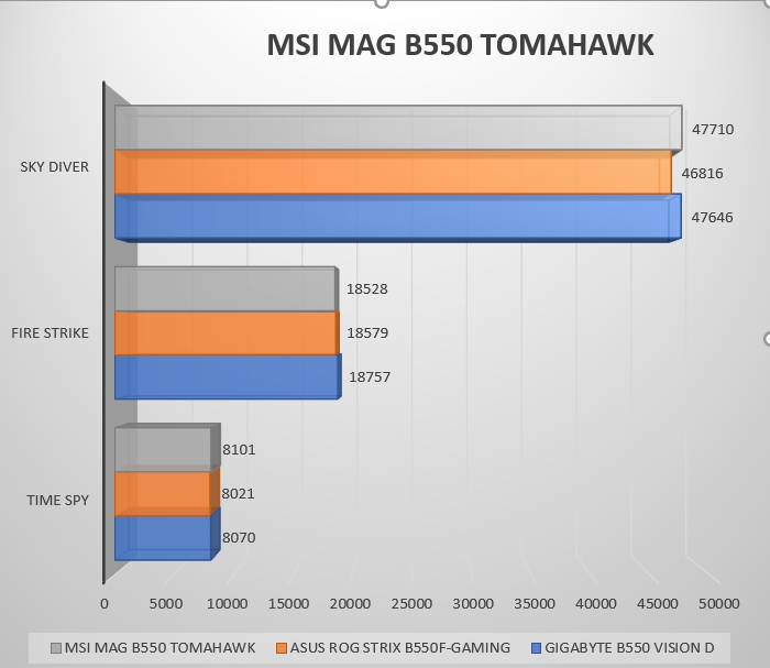 Review MSI MAG B550 Tomahawk 53