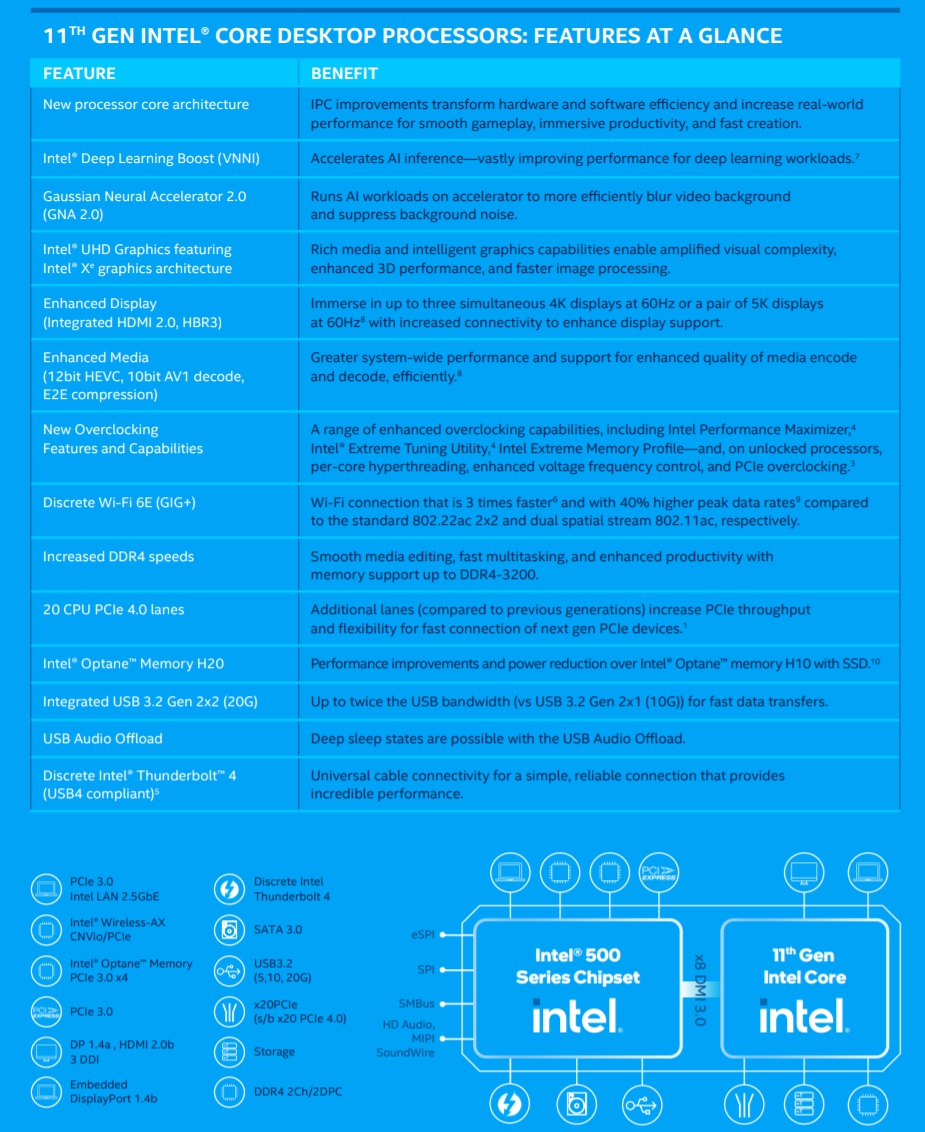 Review Intel Core i5 11400F 8
