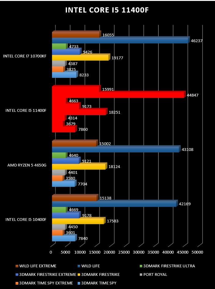 Review Intel Core i5 11400F 24