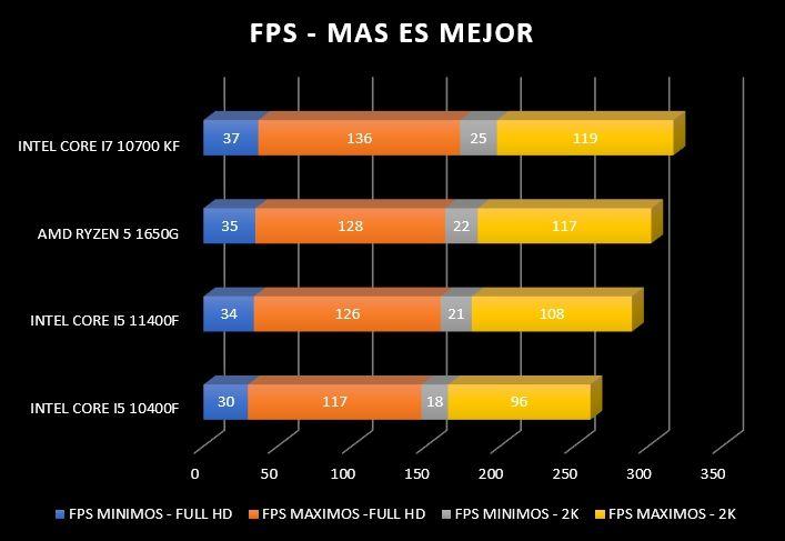 Review Intel Core i5 11400F 28