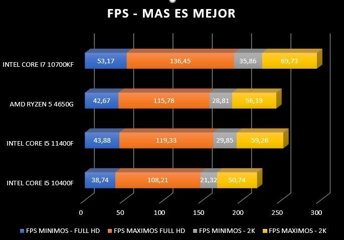Review Intel Core i5 11400F 30
