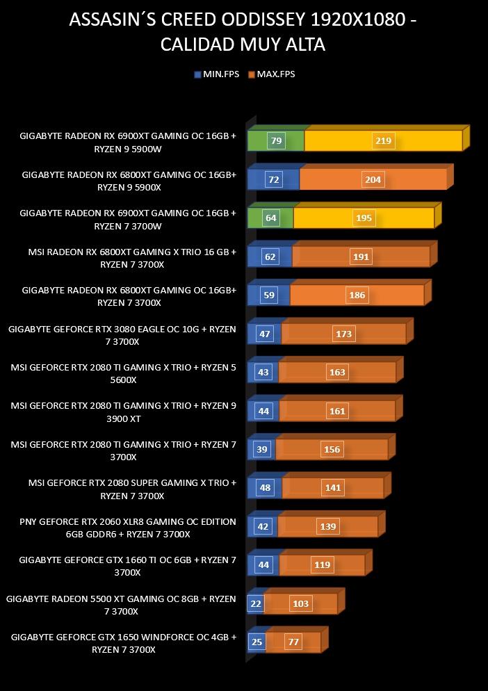 Review Gigabyte Radeon RX 6900 XT Gaming OC 16 GB 19
