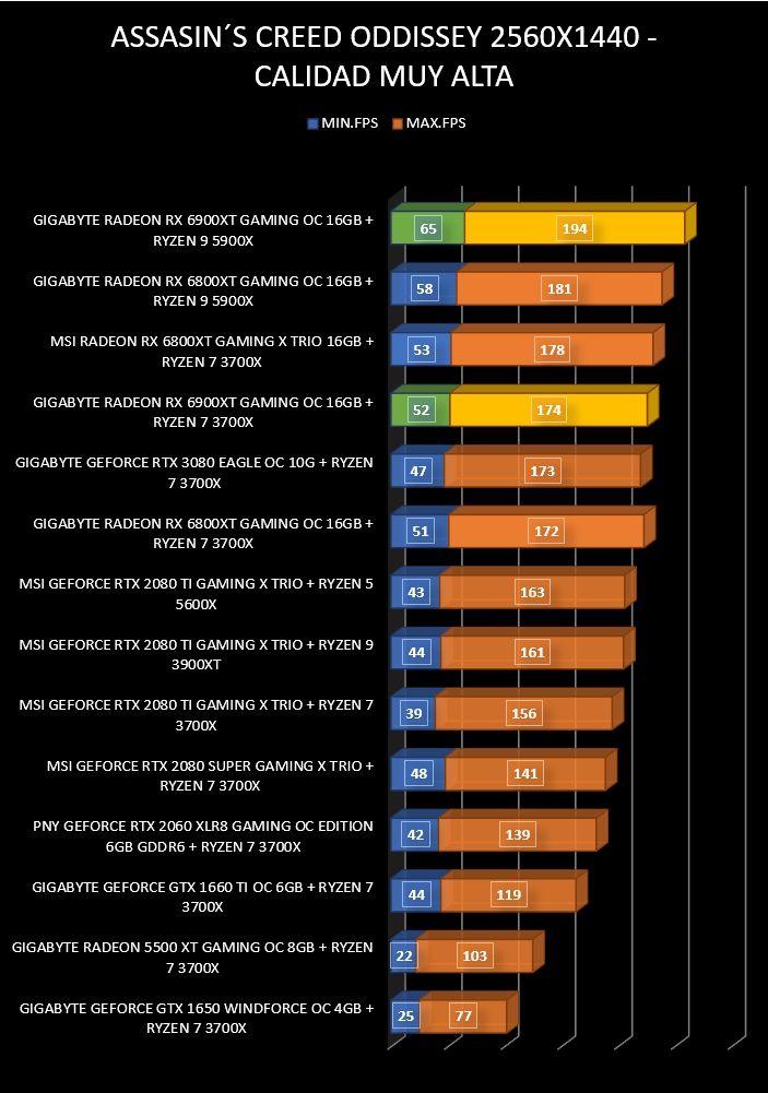 Review Gigabyte Radeon RX 6900 XT Gaming OC 16 GB 20