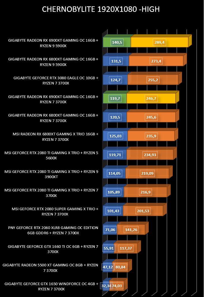 Review Gigabyte Radeon RX 6900 XT Gaming OC 16 GB 21