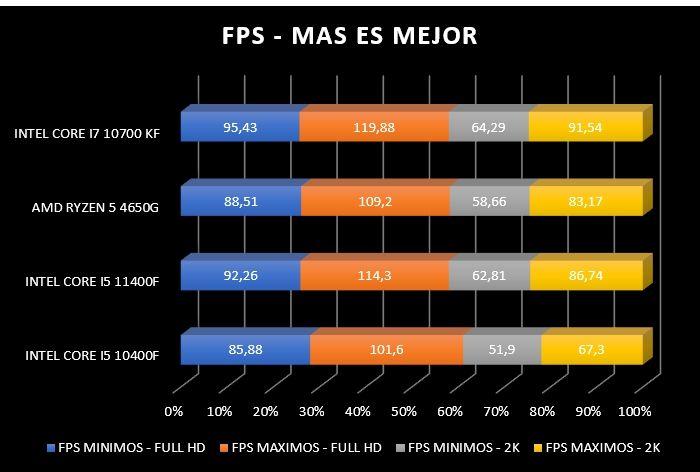 Review Intel Core i5 11400F 40