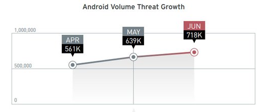apps malware android