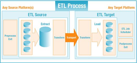 ETL Proccess