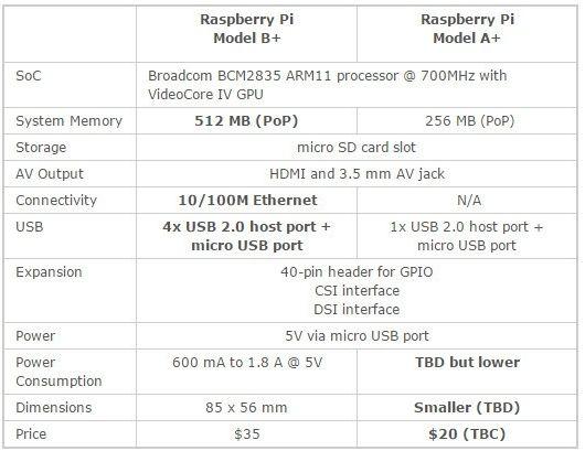 caracteristicas tecnicas raspberry pi a+